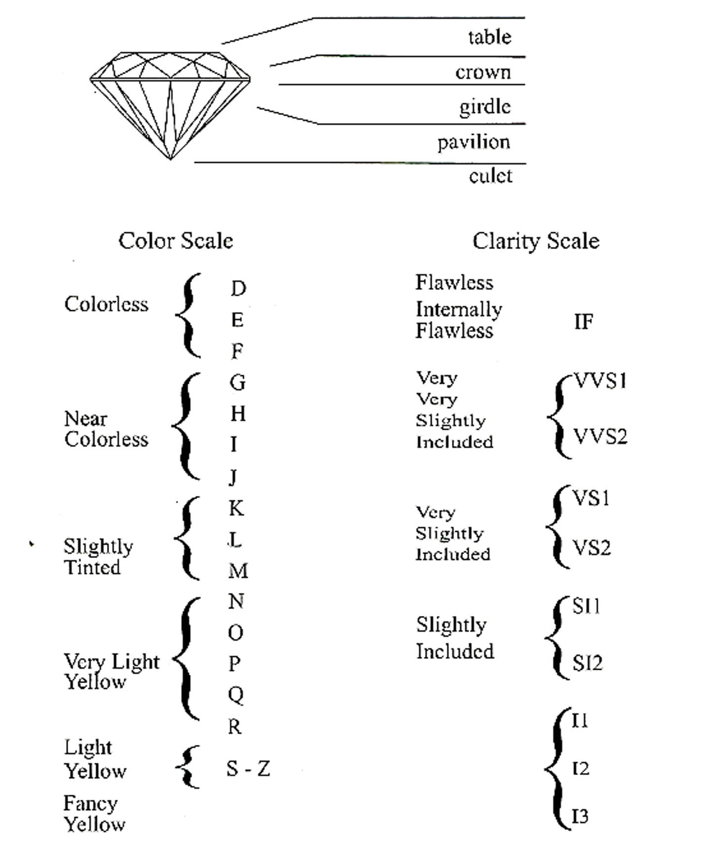 chart diamond s diamonds grading c watch youtube of